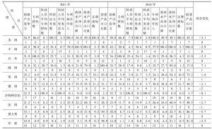 表7-1 2010~2011年G20国家创新产出竞争力评价比较表