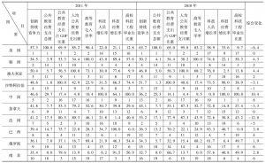 表8-1 2010~2011年G20国家创新持续竞争力评价比较表