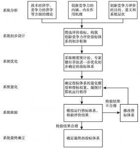 图2-1 创新竞争力评价指标体系构建思路