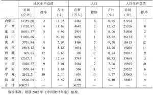 表3 2011年西部各省市区经济总量及人口指标