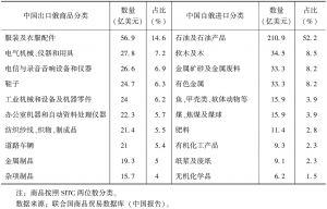 表1 2011年中国与俄罗斯贸易结构