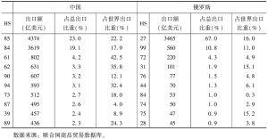 表3 2011年中俄前十类出口产品