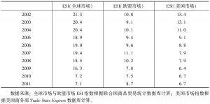表4 中俄两国的出口相似度指数