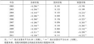 表5 中俄两国的斯皮尔曼等级系数