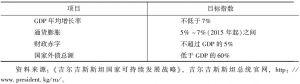 表2 2013~2017年宏观经济指标