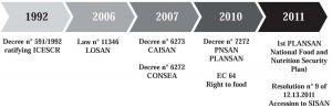 Figure 6 Regulatory Framework of the human right do adequate food in Brazil
