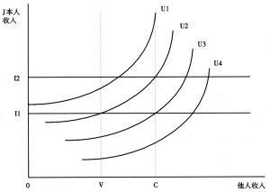 图3 参照群体变动与效用