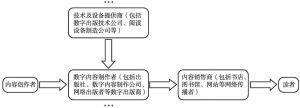图1 数字出版产业链条