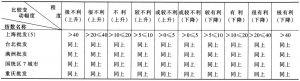 表6-52 1938~1949年根据交换比价来判断利益偏向及偏向程度的衡量标准