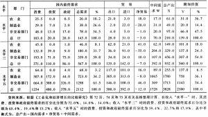 表1-3 不同部门在三种收入水平下的附加值百分比
