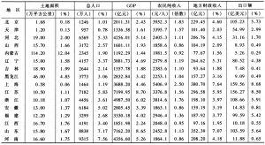 表3-19 全国分省基本情况(1998年)