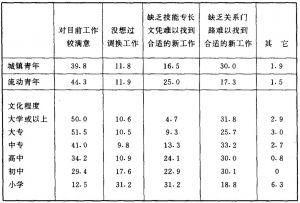 表5—7 青年就业者没有调换工作的原因(%)