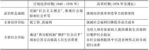 表4-1 中国社会政策目标的转变