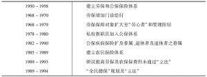 表6-3 《到国家主义之路》事件序列