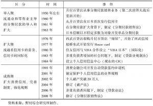 表2-4 日本消费金融的发展历程