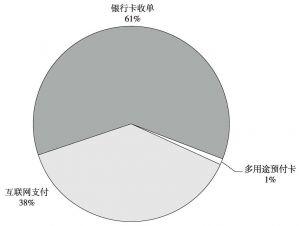 图7-11 2012年中国非金融机构支付交易情况