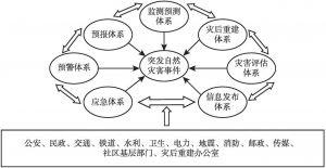 图1 自然灾害危机管理体制示意图
