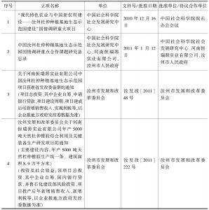 表1 汝州杜仲种植基地生态示范园相关项目