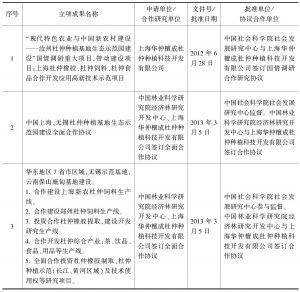 表3 华仲檀成杜仲种植科技开发有限公司相关杜仲项目