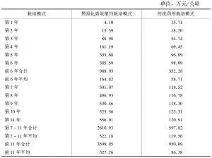 表3 杜仲果园化栽培与传统药用栽培模式果实和叶片产胶量综合比较