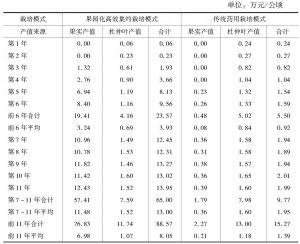 表4 杜仲果园化栽培与传统药用栽培模式产值比较