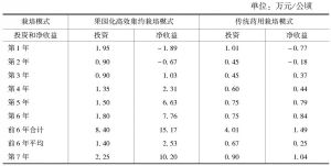 表5 杜仲果园化栽培与传统药用栽培模式投资与净收益比较