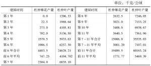 表6 杜仲雄花高产园栽培模式雄花产量