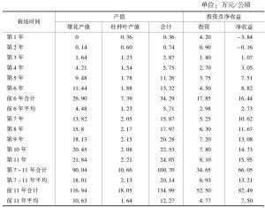 表7 杜仲雄花园栽培模式产值、投资及经济效益