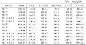 表8 杜仲叶用栽培模式产叶量、产皮量和产胶量