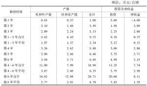 表9 杜仲叶用栽培模式产值、投资及经济效益