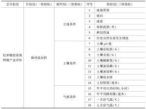 表1 杜仲橡胶资源种植产业评价体系