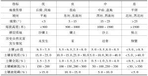 表4 杜仲橡胶资源种植产业评价因子标准值