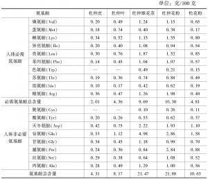表1 杜仲叶、杜仲皮、杜仲雄花茶、杜仲花粉和松花粉氨基酸含量比较