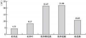 图2 杜仲皮、杜仲叶、杜仲雄花茶、杜仲花粉和松花粉中氨基酸总含量比较