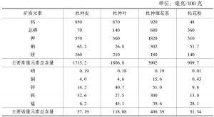 表3 杜仲皮、杜仲叶、杜仲雄花茶和松花粉常量和微量元素含量比较