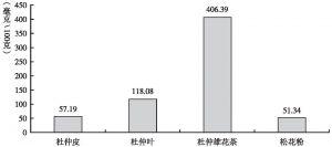 图4 杜仲皮、杜仲叶、杜仲雄花茶与松花粉主要微量元素含量比较