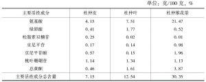 表5 杜仲皮、杜仲叶和杜仲雄花茶主要活性成分含量比较