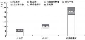 图5 杜仲雄花茶与杜仲皮、杜仲叶主要活性成分含量比较
