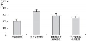 图12 杜仲雄花茶对小鼠低温存活时间的影响