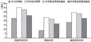 图13 杜仲雄花茶对小鼠高温存活时间、游泳时间和耐缺氧时间的影响