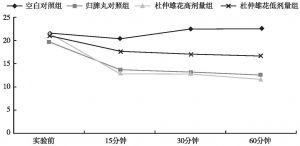 图14 杜仲雄花茶对小鼠走动次数的影响