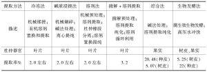 表2 杜仲橡胶不同提取方法优缺点比较