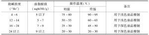 表5 碱液浓度与操作温度的关系