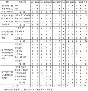 表2 有关中国人权发展背景的研究文章