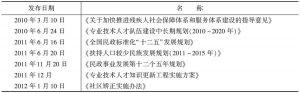 表3 国务院各部委社会团体联合发布的社会工作新增相关性规范性政策文件