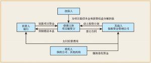 图5-7 保险资产管理计划设立交易流程