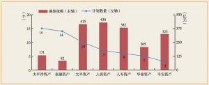 图5-9 2008~2013年保险资产管理公司债权投资计划设立数量规模变化
