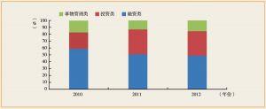 图6-2 2010~2012年信托功能分布图