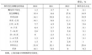 表4 2010~2012年影响较大的社会舆情事件发生距曝光时间差分布