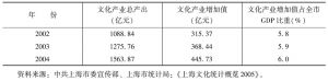 表1 2002~2004年上海文化产业增加值